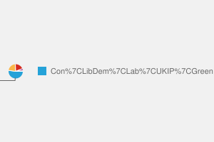2010 General Election result in Fylde